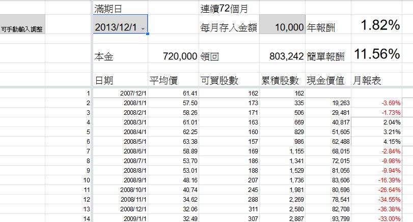 台灣-0050-月存10000